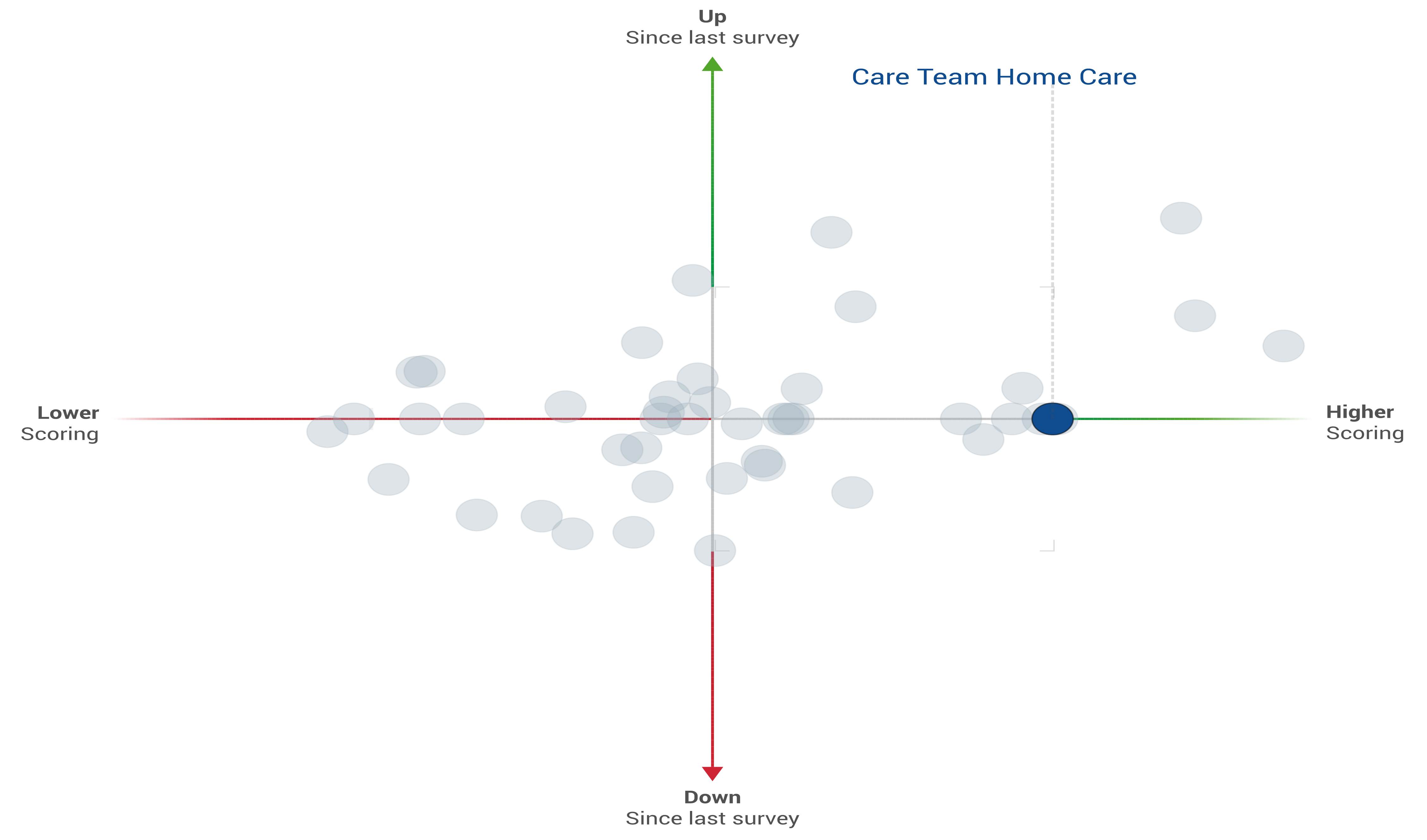graph showing care team scores above most heathcare companies