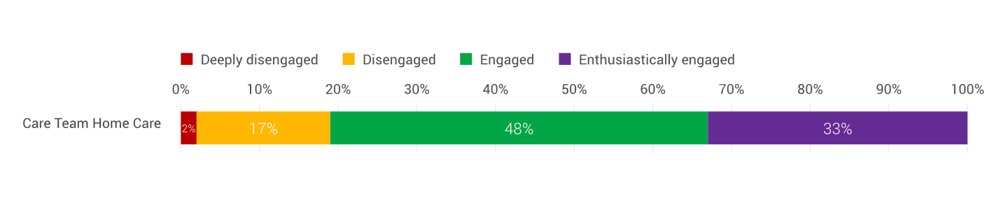 graph showing engagement levels of employees